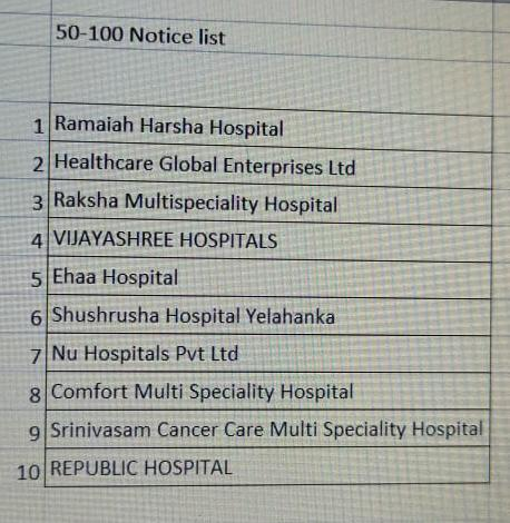 36 hospitals charged with Covid non-compliance